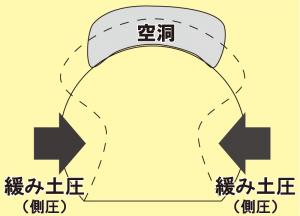 トンネル変状のイメージ図
